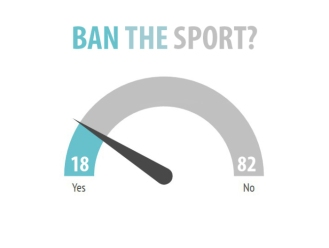 Over 80% of the voters think boxing should not be banned.