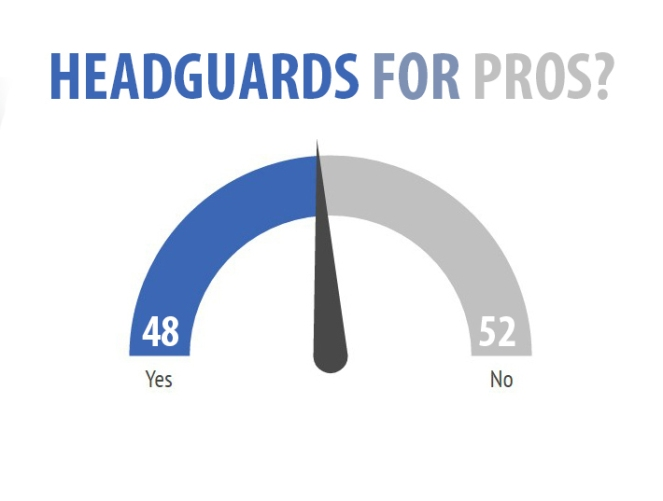 People are evenly split over the use of headguards in the sport.